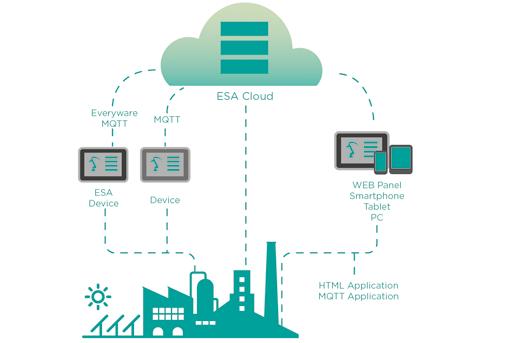 Tecnologia-Cloud-e-le-Sue-Applicazioni-in-AutomazioneIndustriale